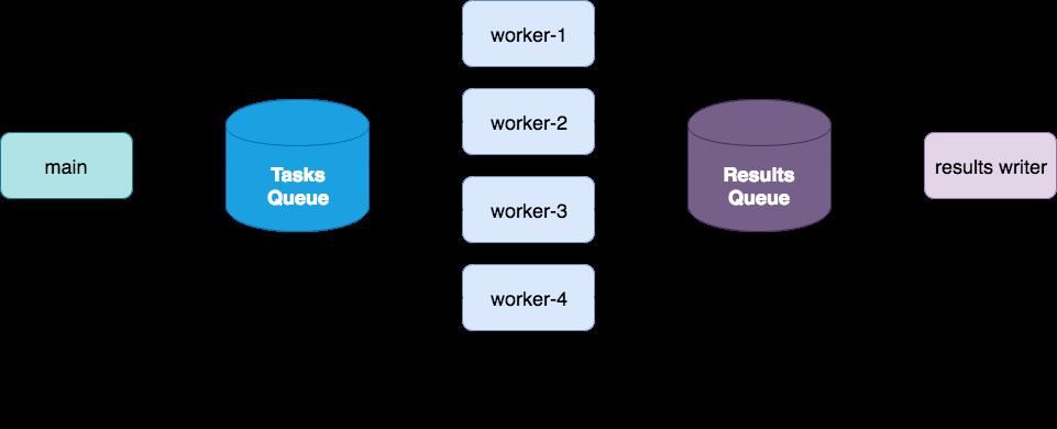 Multiprocessing — btrdb v5 5 3 documentation
